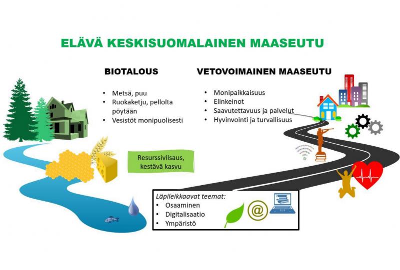 Kutsu: Maaseuturahoituksen CAP-27 aluesuunnitelman teematilaisuudet